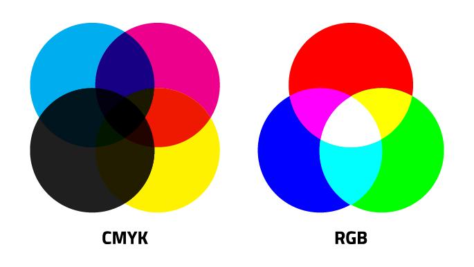 RGB vs CMYK: ¿Cuál es la diferencia?