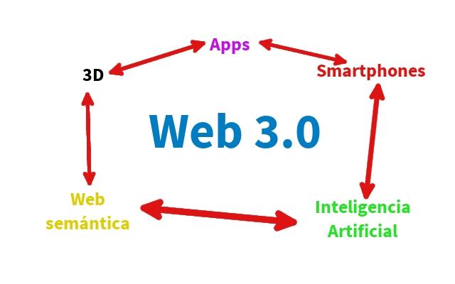 web semantica diseño web collado villalba