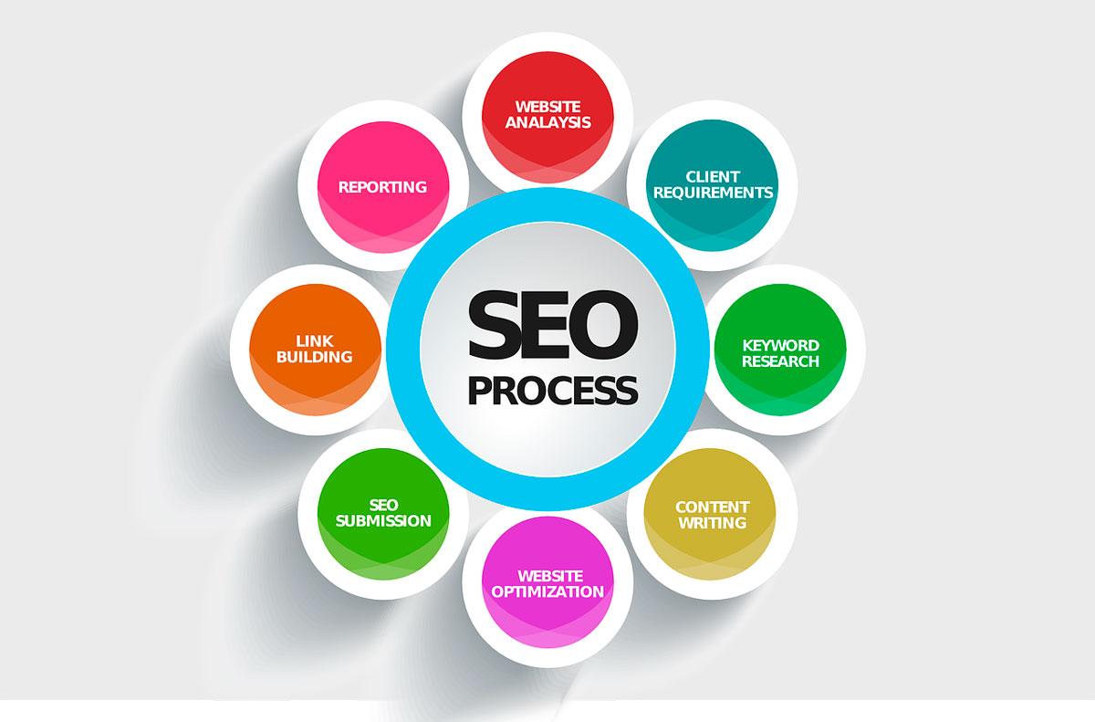 marketing-digital-galapagar-madrid-wordpress-SEO